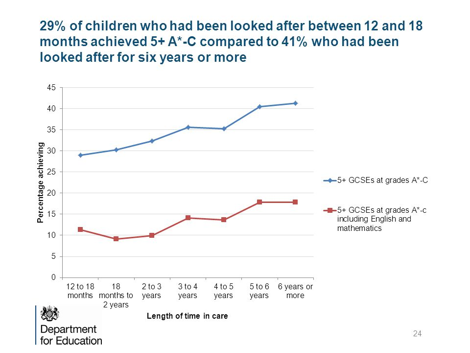 29% of children who had been looked after between 12 and 18 months achieved 5+ A*-C compared to 41% who had been looked after for six years or more