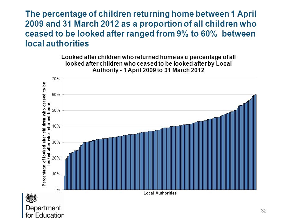 The percentage of children returning home between 1 April 2009 and 31 March 2012 as a proportion of all children who ceased to be looked after ranged from 9% to 60% between local authorities