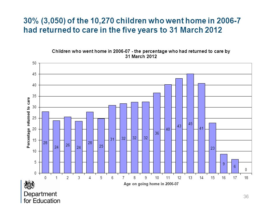 30% (3,050) of the 10,270 children who went home in 2006-7 had returned to care in the five years to 31 March 2012
