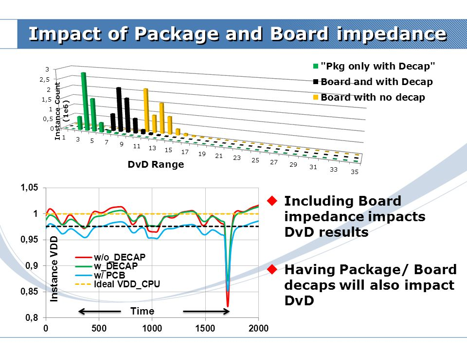 Impact of Package and Board impedance