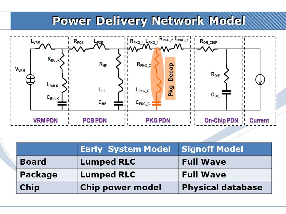 Power Delivery Network Model