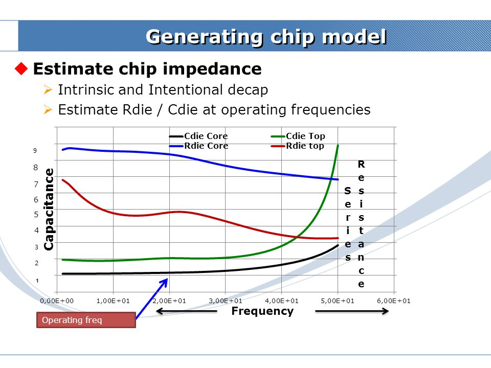 Generating chip model Estimate chip impedance