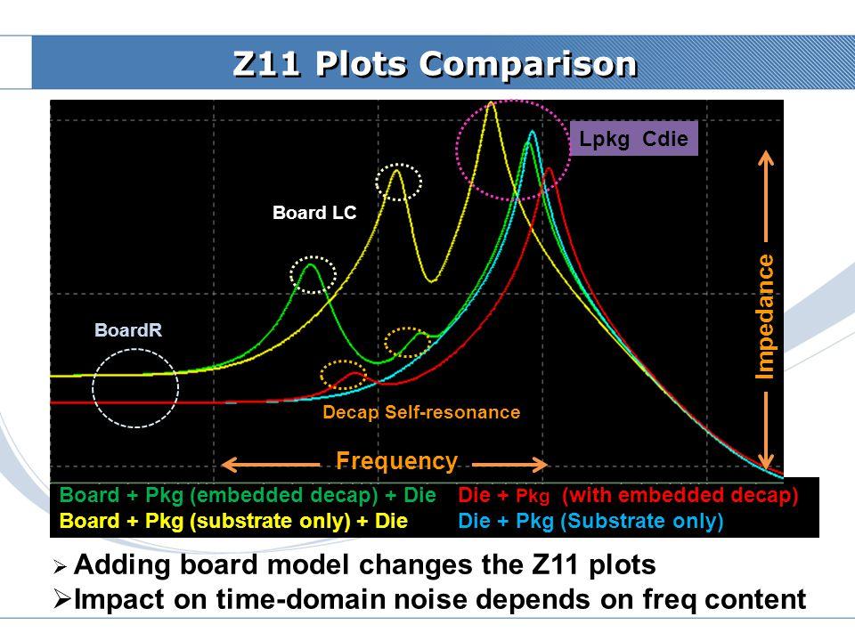 Z11 Plots Comparison Board LC. Decap Self-resonance. Lpkg Cdie. Impedance. log-log plot. BoardR.