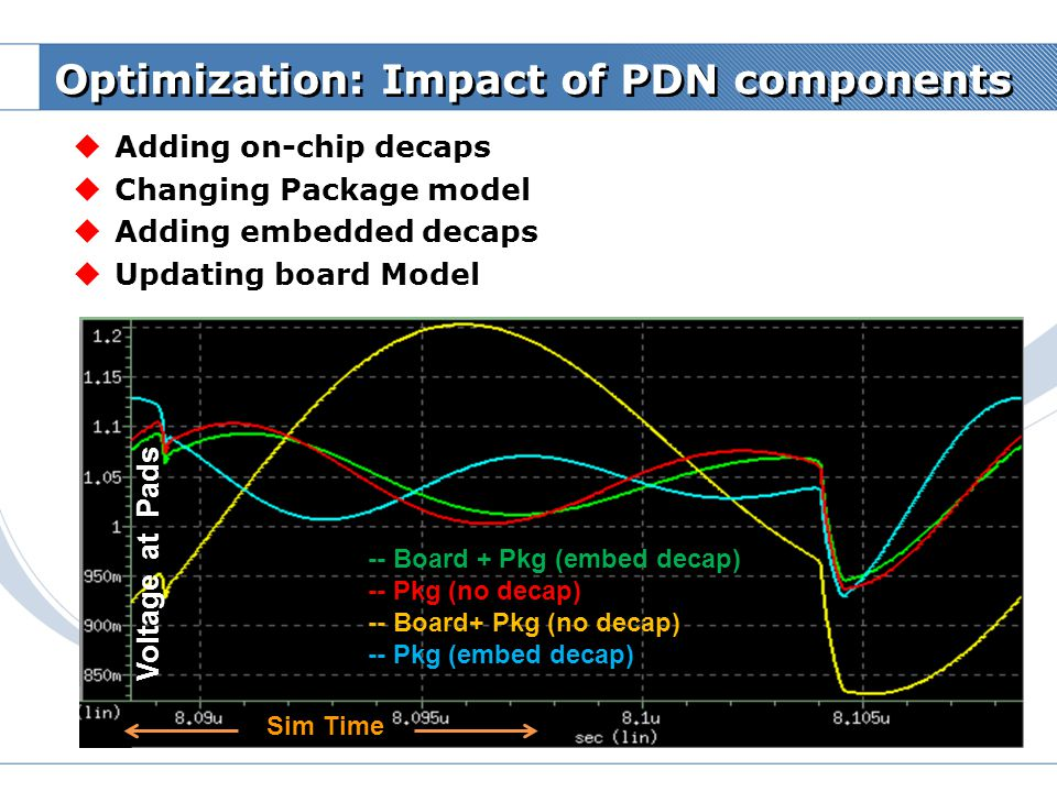 Optimization: Impact of PDN components