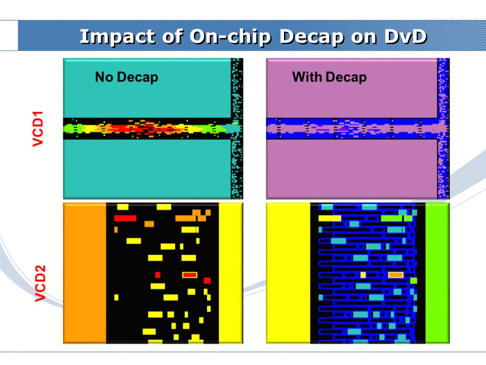 Impact of On-chip Decap on DvD