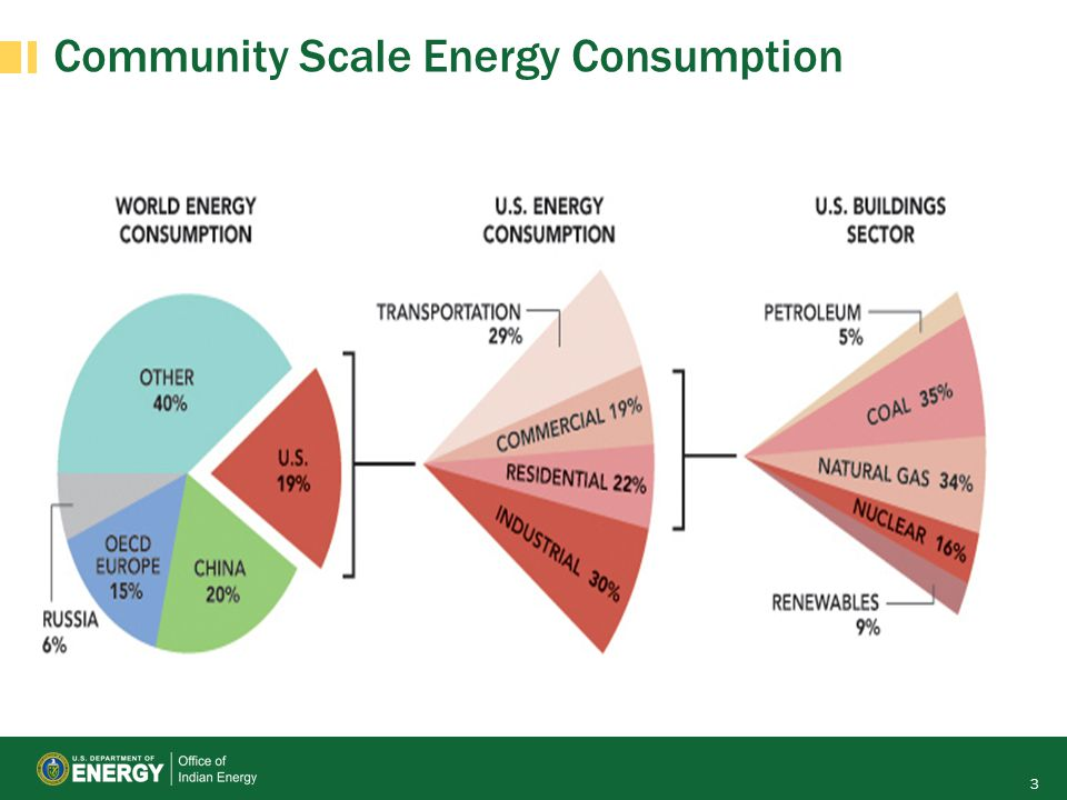 Community Scale Energy Consumption