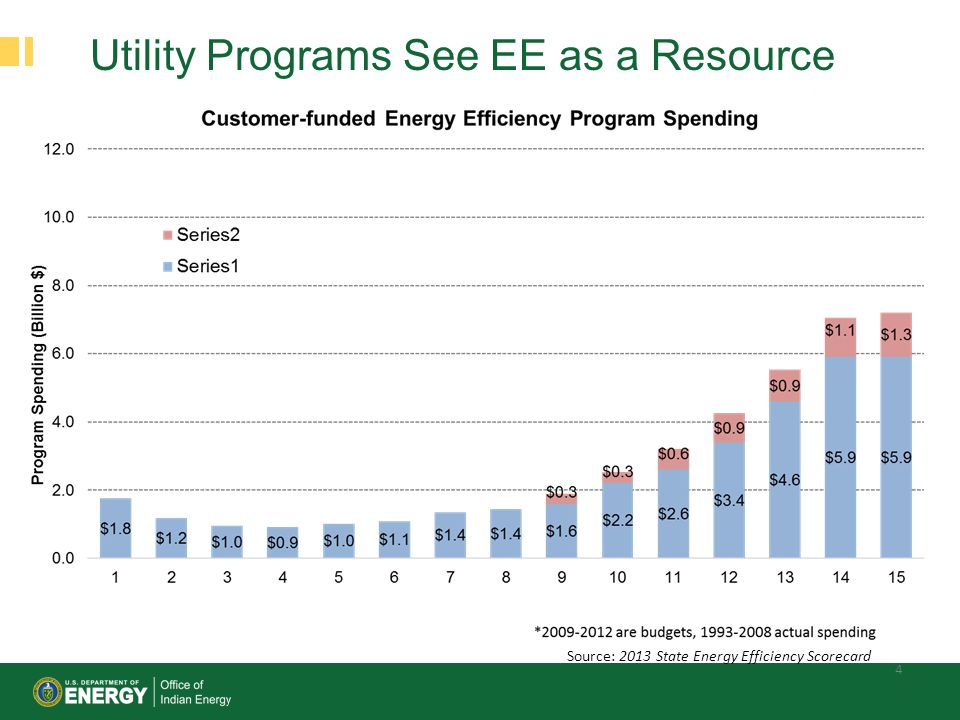 Utility Programs See EE as a Resource
