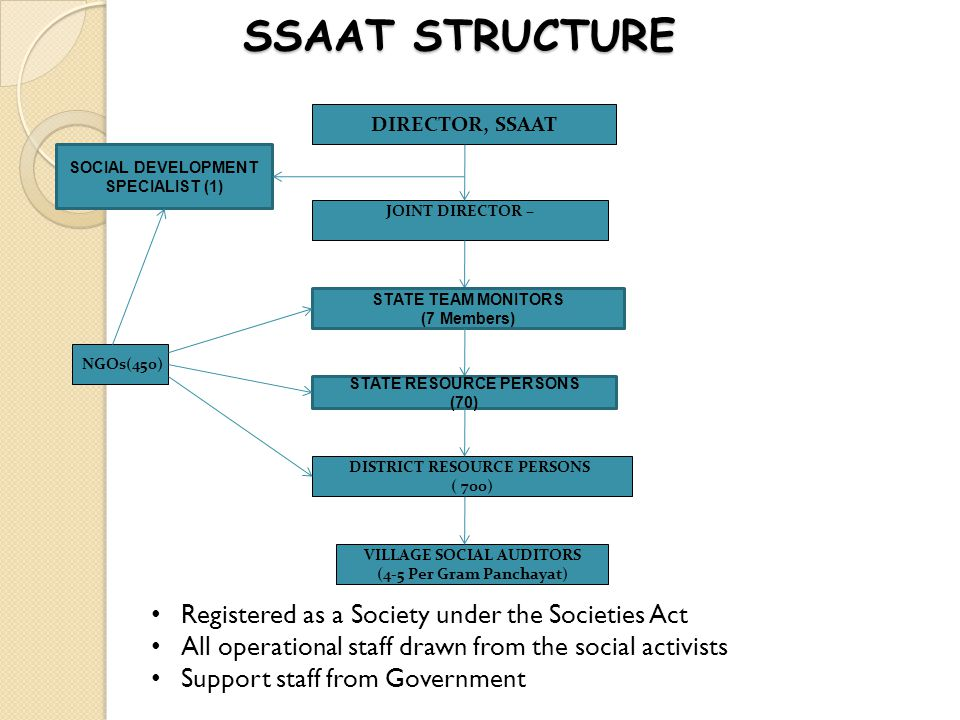 SSAAT STRUCTURE Registered as a Society under the Societies Act