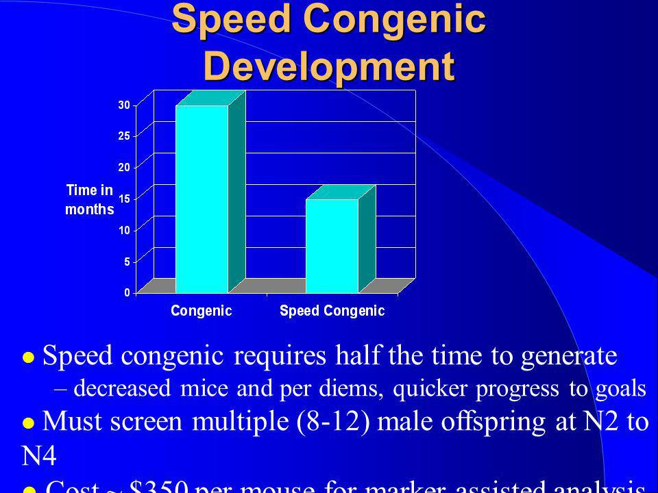 Speed Congenic Development