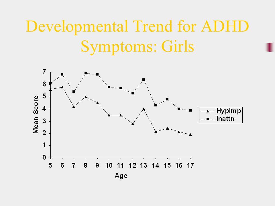 Developmental Trend for ADHD Symptoms: Girls