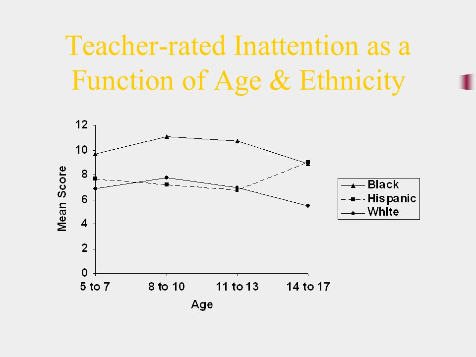 Teacher-rated Inattention as a Function of Age & Ethnicity