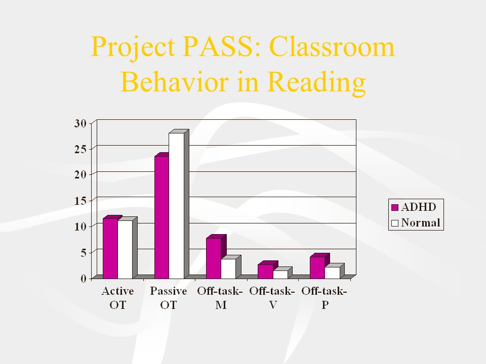 Project PASS: Classroom Behavior in Reading