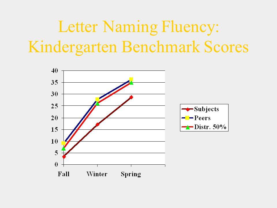 Letter Naming Fluency: Kindergarten Benchmark Scores