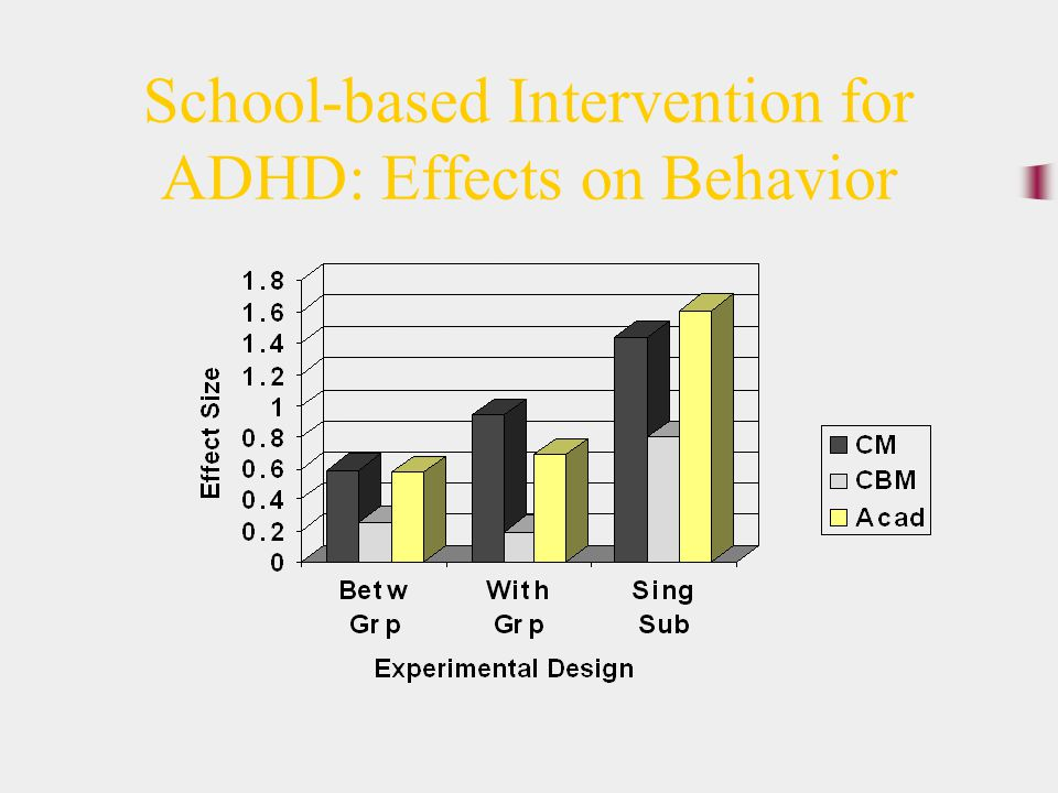 School-based Intervention for ADHD: Effects on Behavior
