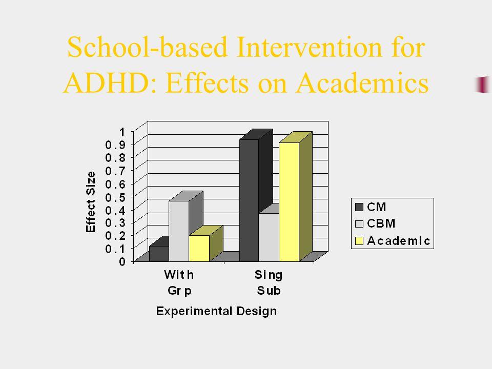 School-based Intervention for ADHD: Effects on Academics