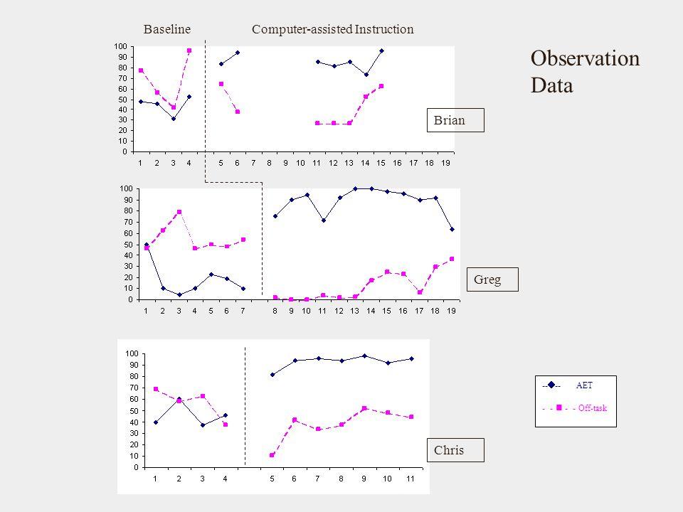 Observation Data Baseline Computer-assisted Instruction Brian Greg