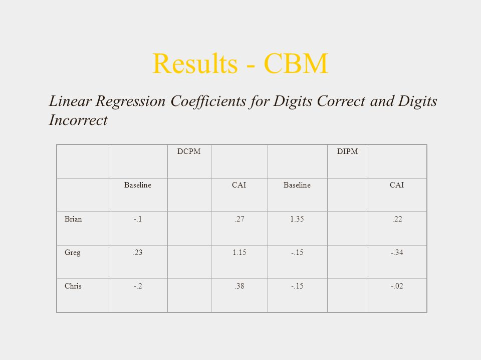 Results - CBM Linear Regression Coefficients for Digits Correct and Digits Incorrect. DCPM. DIPM.