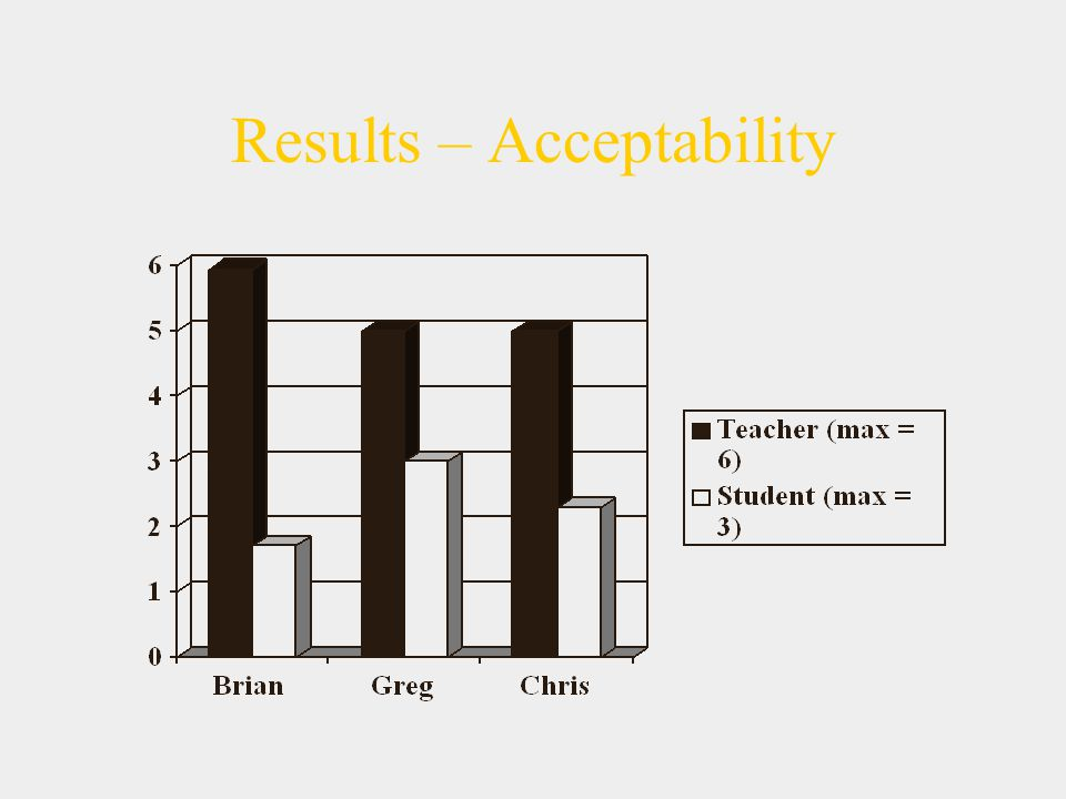 Results – Acceptability