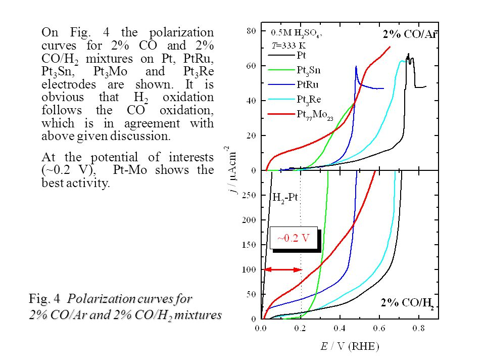 On Fig. 4 the polarization curves for 2% CO and 2% CO/H2 mixtures on Pt, PtRu, Pt3Sn, Pt3Mo and Pt3Re electrodes are shown. It is obvious that H2 oxidation follows the CO oxidation, which is in agreement with above given discussion.
