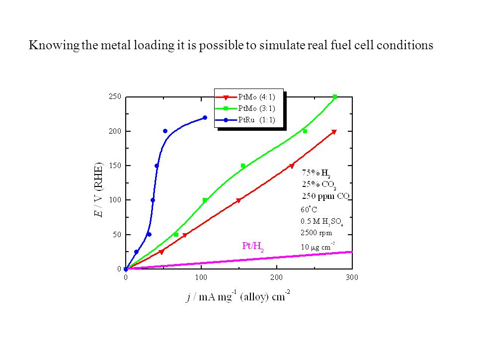 Knowing the metal loading it is possible to simulate real fuel cell conditions