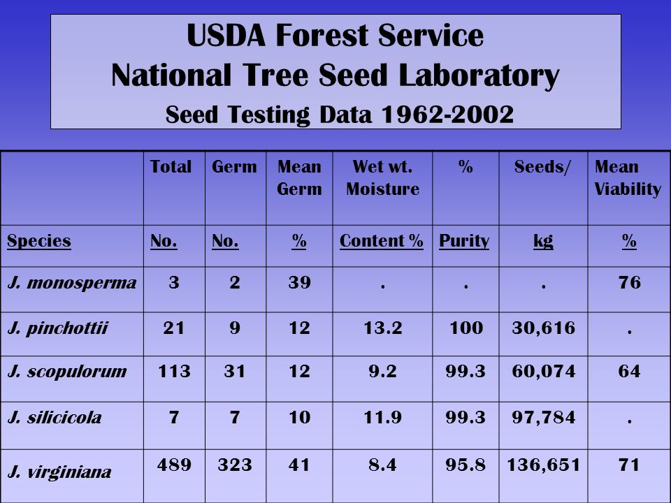 USDA Forest Service National Tree Seed Laboratory Seed Testing Data 1962-2002