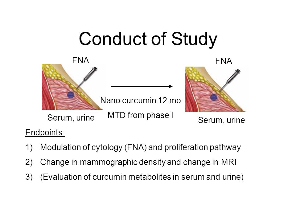 Conduct of Study FNA FNA Nano curcumin 12 mo MTD from phase I