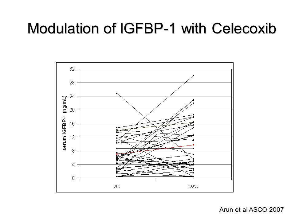 Modulation of IGFBP-1 with Celecoxib