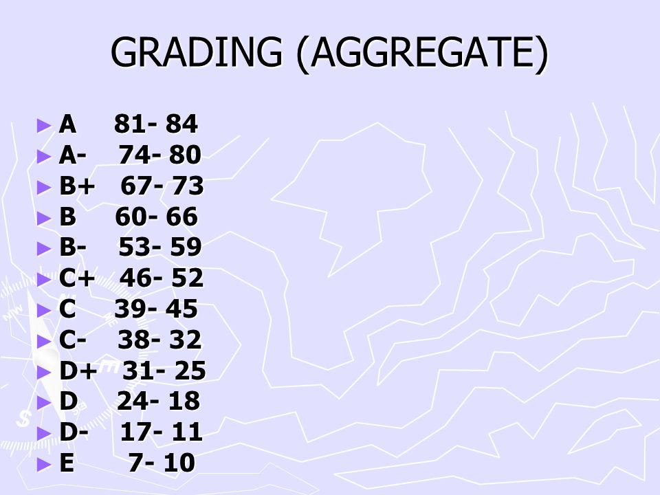 GRADING (AGGREGATE) A 81- 84 A- 74- 80 B+ 67- 73 B 60- 66 B- 53- 59