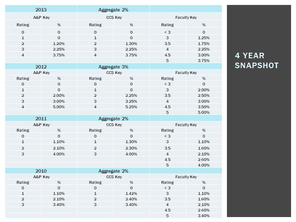 4 year snapshot 2013 Aggregate 2% 2012 Aggregate 3% 2011 2010