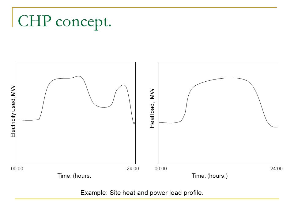 CHP concept. Example: Site heat and power load profile.