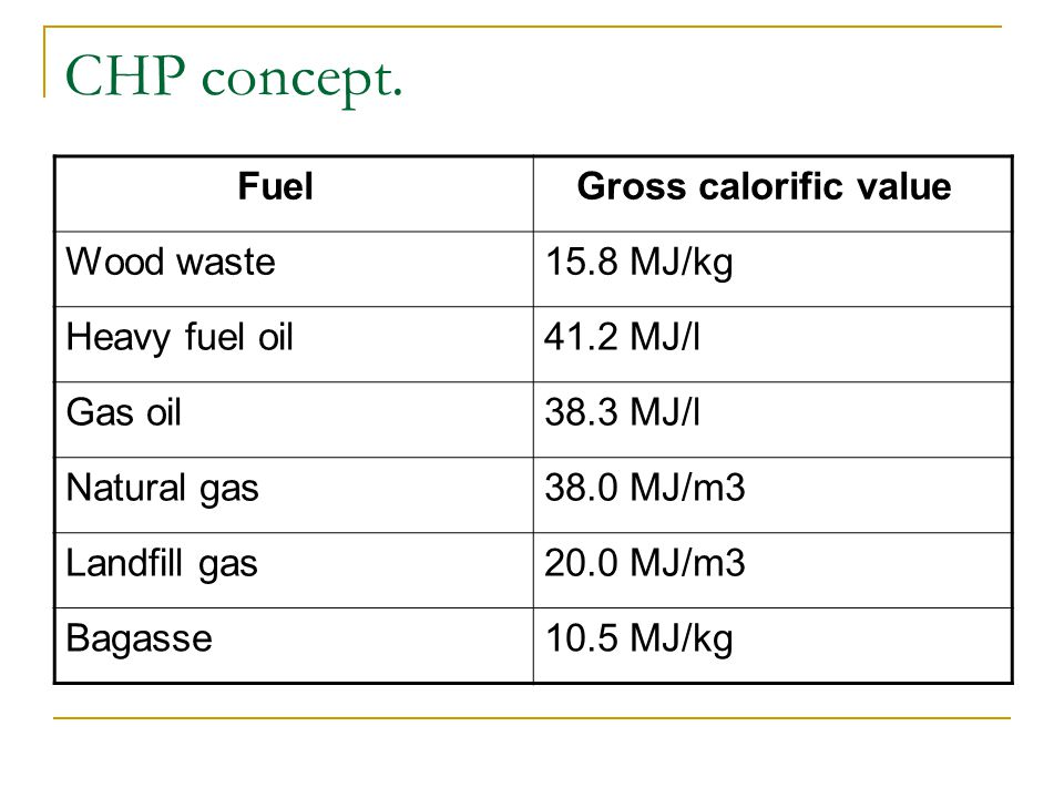 CHP concept. Fuel Gross calorific value Wood waste 15.8 MJ/kg