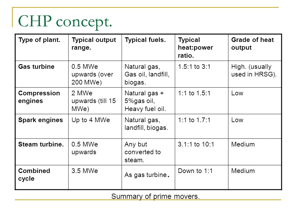 CHP concept. Summary of prime movers. Type of plant.