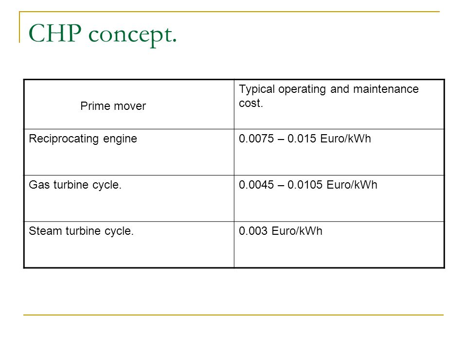 CHP concept. Prime mover Typical operating and maintenance cost.