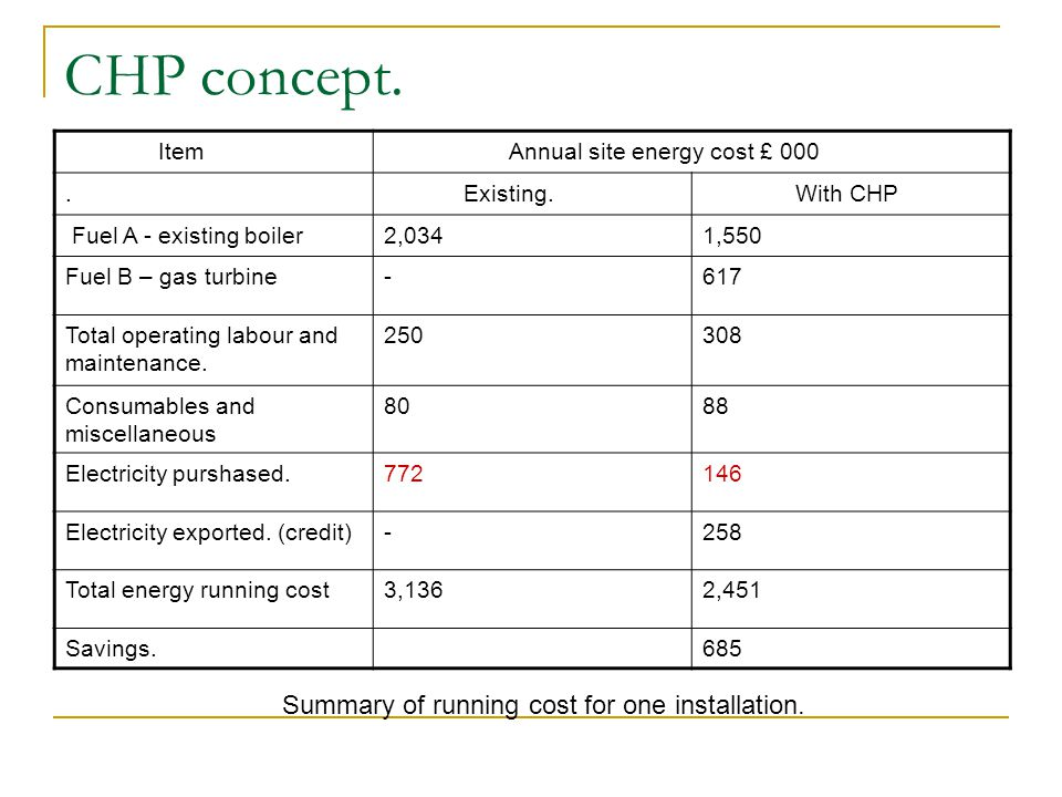 CHP concept. Summary of running cost for one installation. Item