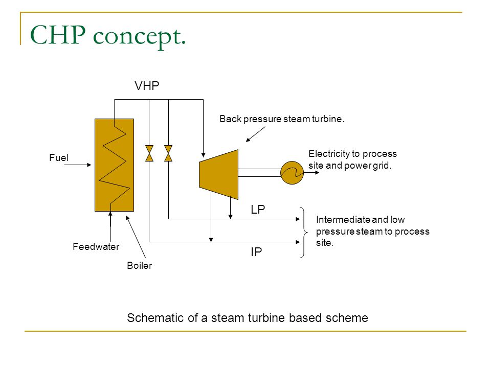 CHP concept. VHP LP IP Schematic of a steam turbine based scheme