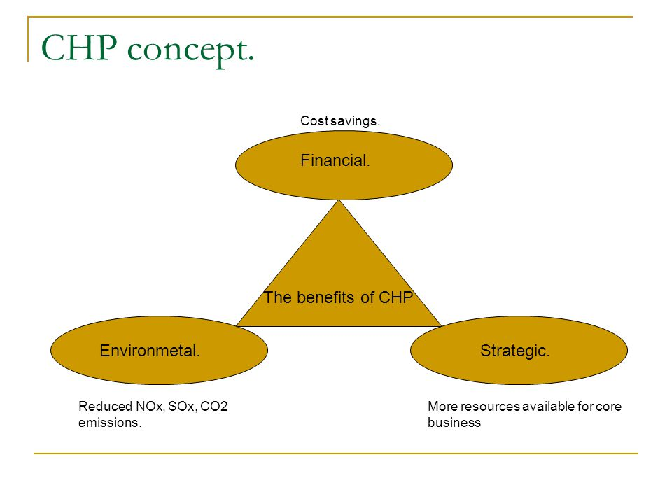 CHP concept. Financial. The benefits of CHP Environmetal. Strategic.