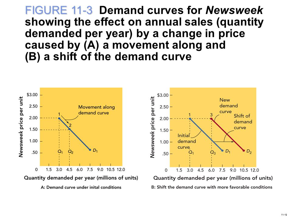 FIGURE 11-3 Demand curves for Newsweek showing the effect on annual sales (quantity demanded per year) by a change in price caused by (A) a movement along and (B) a shift of the demand curve