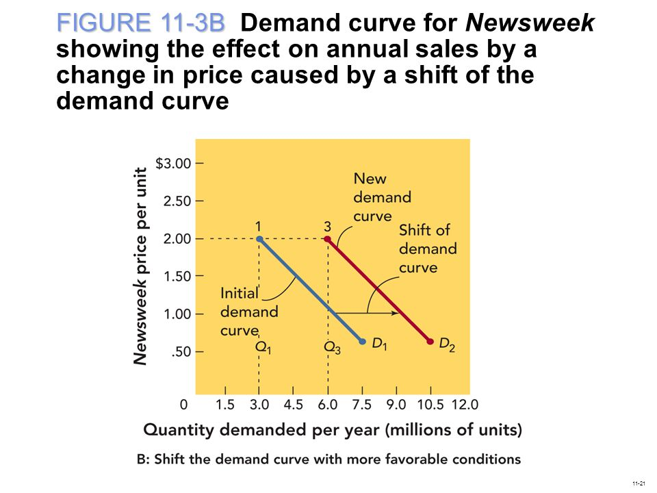 FIGURE 11-3B Demand curve for Newsweek showing the effect on annual sales by a change in price caused by a shift of the demand curve