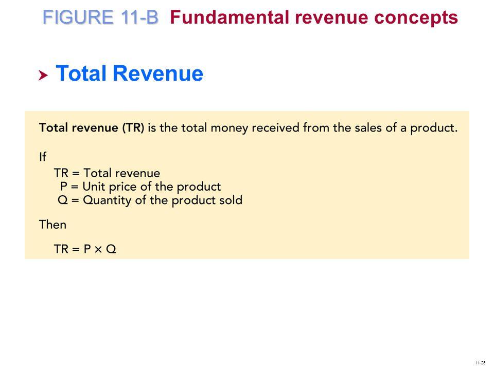 FIGURE 11-B Fundamental revenue concepts