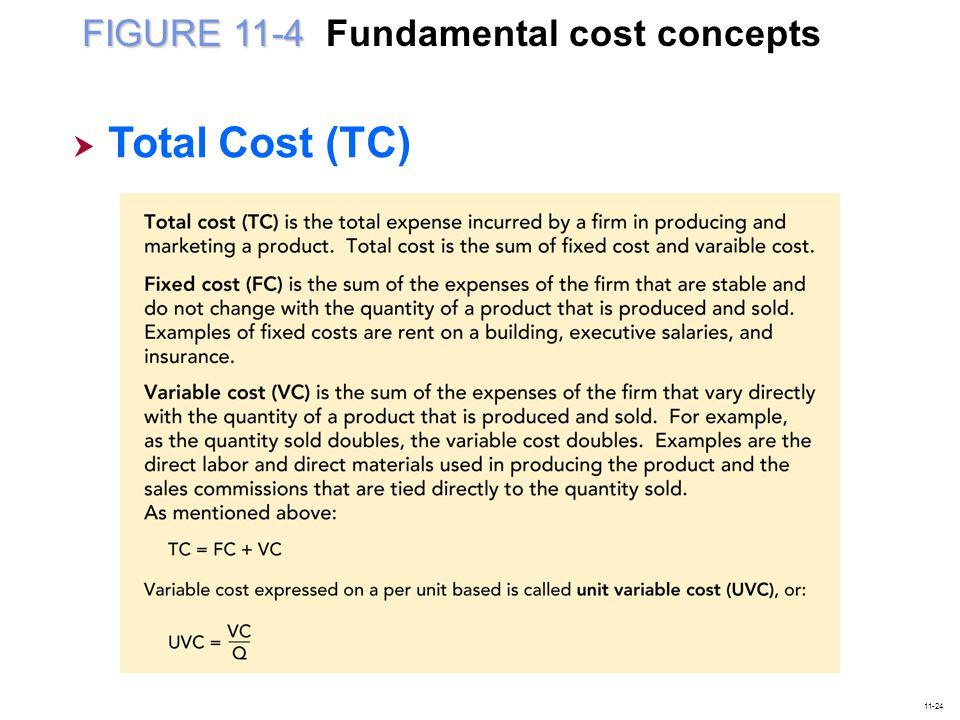 FIGURE 11-4 Fundamental cost concepts