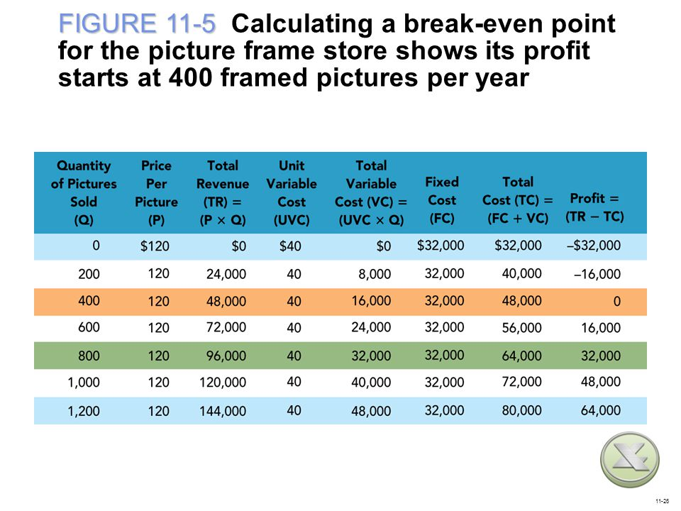 FIGURE 11-5 Calculating a break-even point for the picture frame store shows its profit starts at 400 framed pictures per year