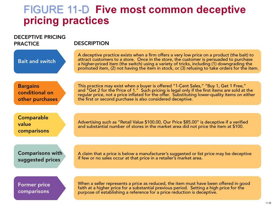 FIGURE 11-D Five most common deceptive pricing practices