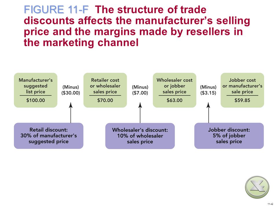 FIGURE 11-F The structure of trade discounts affects the manufacturer's selling price and the margins made by resellers in the marketing channel
