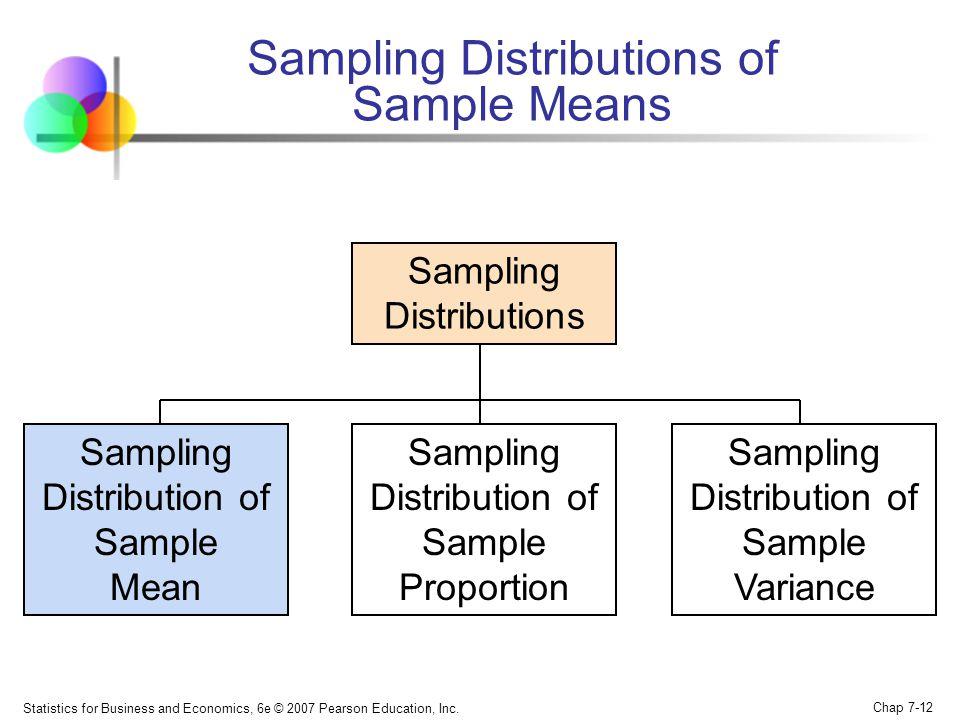 Sampling Distributions of Sample Means