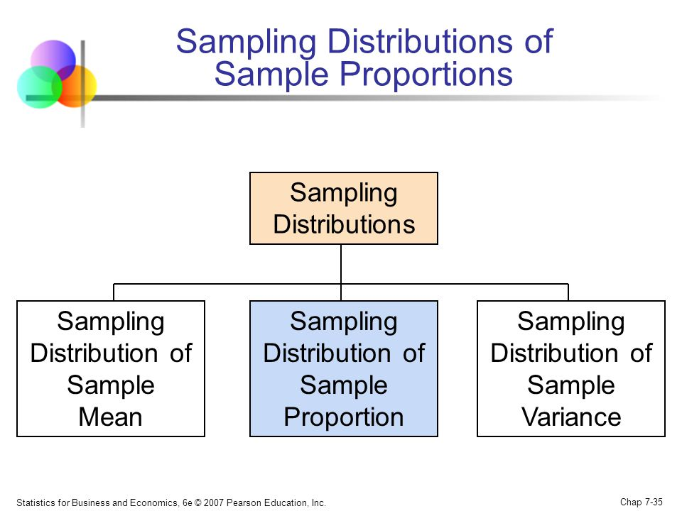 Sampling Distributions of Sample Proportions