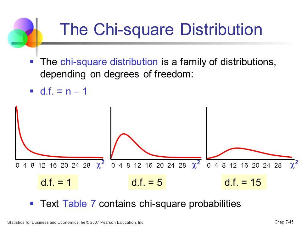 The Chi-square Distribution