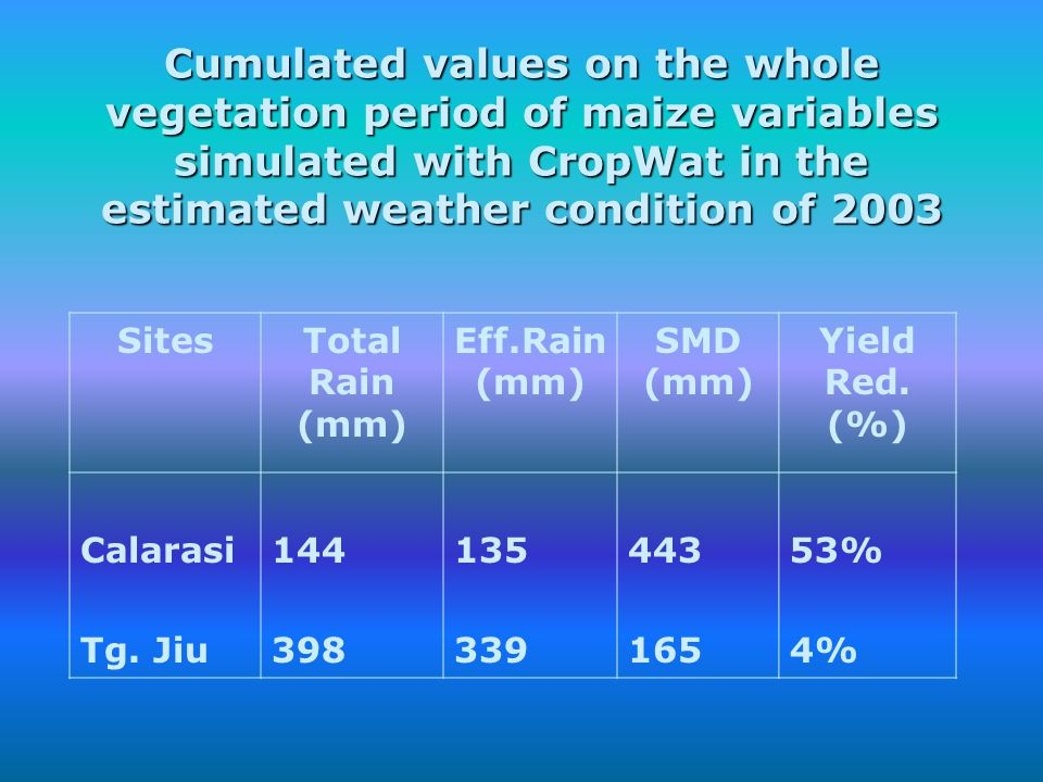 Cumulated values on the whole vegetation period of maize variables simulated with CropWat in the estimated weather condition of 2003