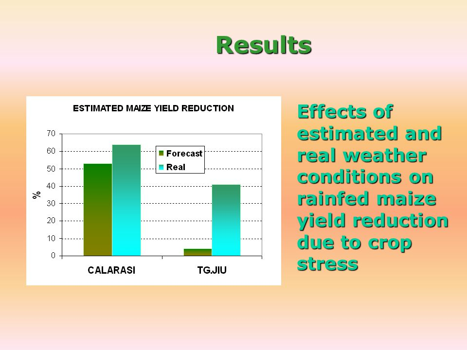 Results Effects of estimated and real weather conditions on rainfed maize yield reduction due to crop stress.