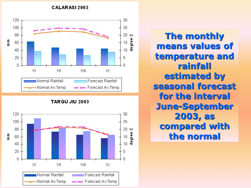 The monthly means values of temperature and rainfall estimated by seasonal forecast for the interval June-September 2003, as compared with the normal