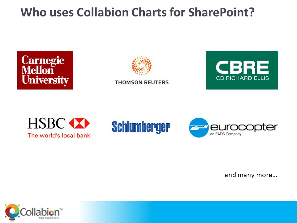 Who uses Collabion Charts for SharePoint